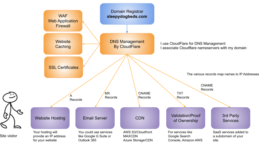 Functions of the free Cloudflare account.